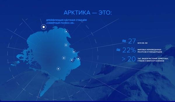 Арктика - территория диалога 2019