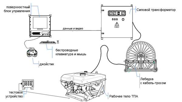 Система ТПА H300