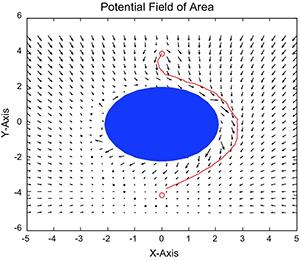 Реализация метода потенциальных полей