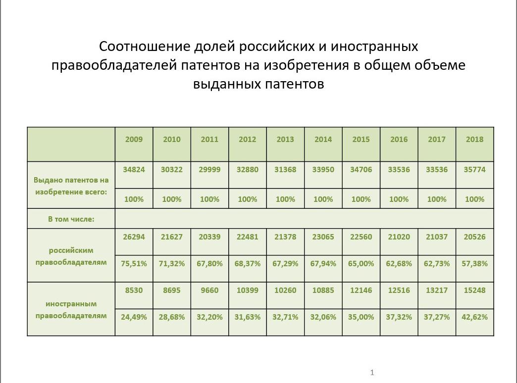 Фрагмент презентации Петровой Н.Б.: соотношение объёмов, выданных патентов  в Российской Федерации российским и иностранным правообладателям